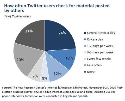 Pew Study Finds Blacks and Latinos Love Instagram and Twitter
